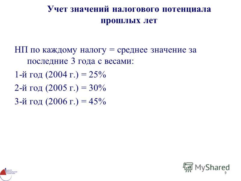 9 Учет значений налогового потенциала прошлых лет НП по каждому налогу = среднее значение за последние 3 года с весами: 1-й год (2004 г.) = 25% 2-й год (2005 г.) = 30% 3-й год (2006 г.) = 45%