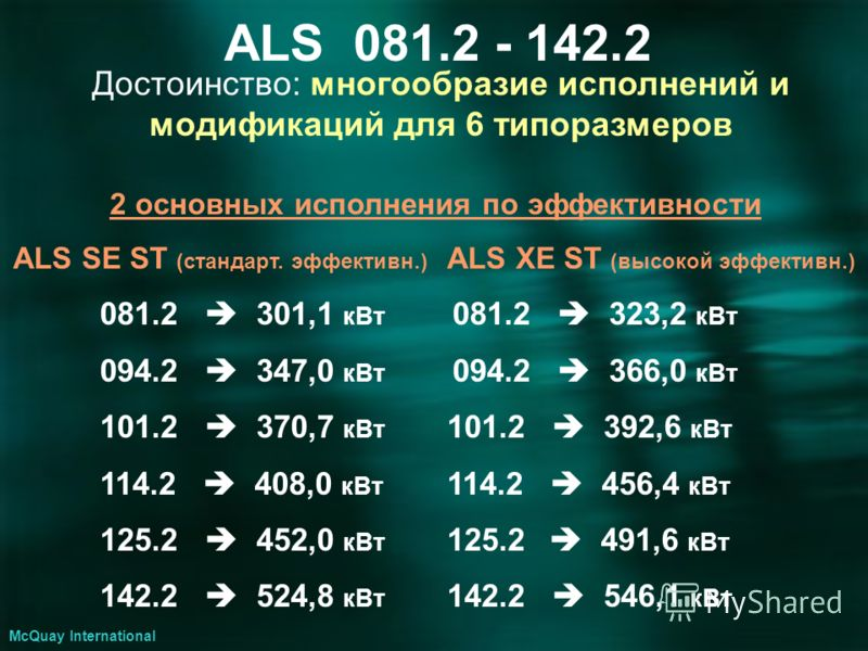 2 основных исполнения по эффективности ALS SE ST (стандарт. эффективн.) ALS XE ST (высокой эффективн.) 081.2 301,1 кВт 081.2 323,2 кВт 094.2 347,0 кВт 094.2 366,0 кВт 101.2 370,7 кВт 101.2 392,6 кВт 114.2 408,0 кВт 114.2 456,4 кВт 125.2 452,0 кВт 125