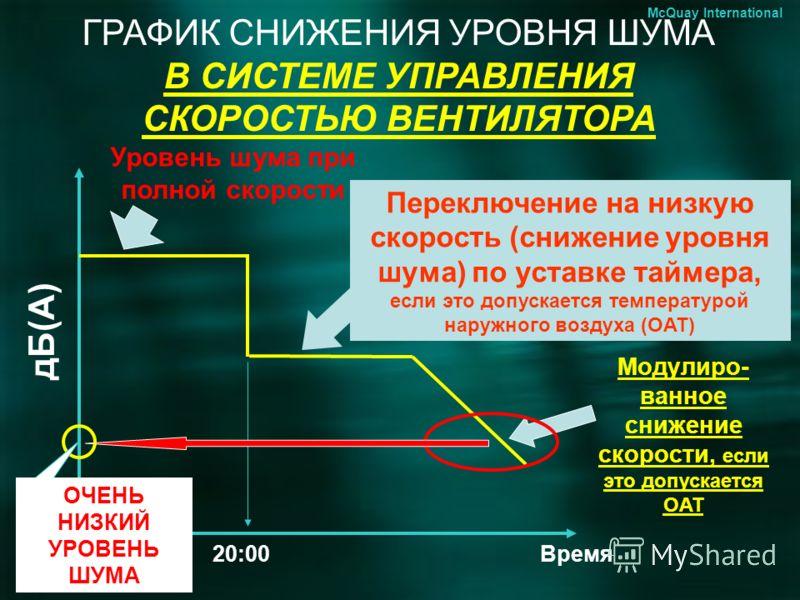 ГРАФИК СНИЖЕНИЯ УРОВНЯ ШУМА В СИСТЕМЕ УПРАВЛЕНИЯ СКОРОСТЬЮ ВЕНТИЛЯТОРА Уровень шума при полной скорости Переключение на низкую скорость (снижение уровня шума) по уставке таймера, если это допускается температурой наружного воздуха (OAT) Время дБ(А) M