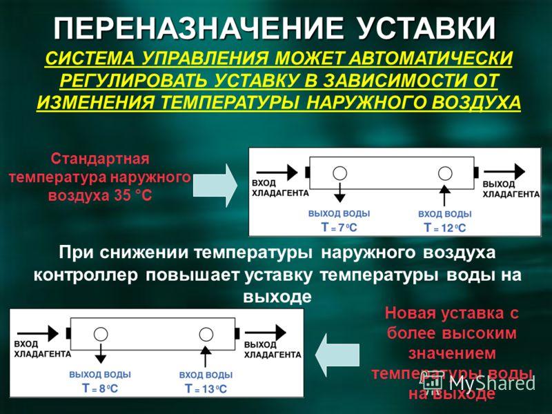 СИСТЕМА УПРАВЛЕНИЯ МОЖЕТ АВТОМАТИЧЕСКИ РЕГУЛИРОВАТЬ УСТАВКУ В ЗАВИСИМОСТИ ОТ ИЗМЕНЕНИЯ ТЕМПЕРАТУРЫ НАРУЖНОГО ВОЗДУХА Стандартная температура наружного воздуха 35 °C При снижении температуры наружного воздуха контроллер повышает уставку температуры во