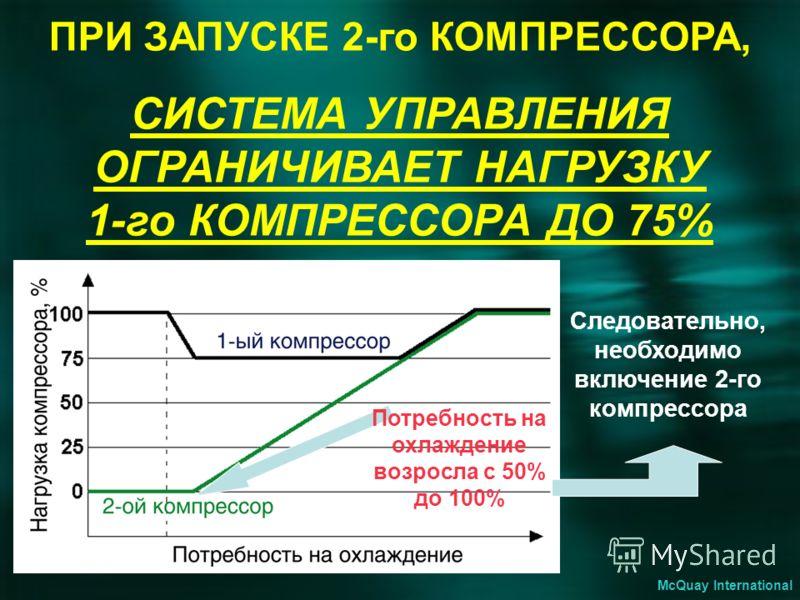 ПРИ ЗАПУСКЕ 2-го КОМПРЕССОРА, СИСТЕМА УПРАВЛЕНИЯ ОГРАНИЧИВАЕТ НАГРУЗКУ 1-го КОМПРЕССОРА ДО 75% Следовательно, необходимо включение 2-го компрессора Потребность на охлаждение возросла с 50% до 100% McQuay International