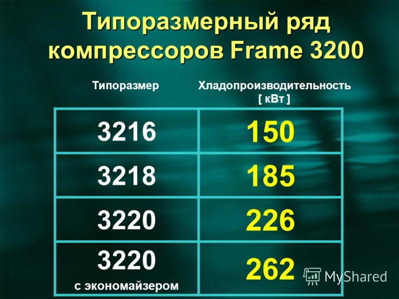 3216 150 3218 185 3220 226 3220 с экономайзером 262 ТипоразмерХладопроизводительность [ кВт ] Типоразмерный ряд компрессоров Frame 3200