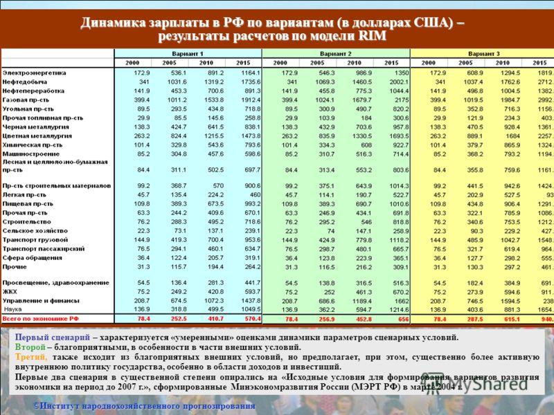 Динамика зарплаты в РФ по вариантам (в долларах США) – результаты расчетов по модели RIM Первый сценарий – характеризуется «умеренными» оценками динамики параметров сценарных условий. Второй – благоприятными, в особенности в части внешних условий. Тр