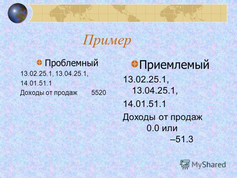 Пример Проблемный 13.02.25.1, 13.04.25.1, 14.01.51.1 Доходы от продаж5520 Приемлемый 13.02.25.1, 13.04.25.1, 14.01.51.1 Доходы от продаж 0.0 или –51.3