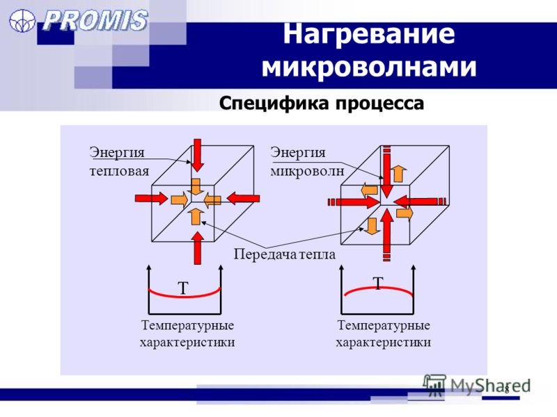 8 Нагревание микроволнами Температурные характеристики T Передача тепла Энергия микроволн T Температурные характеристики Энергия тепловая Специфика процесса