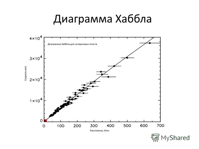 Диаграмма Хаббла
