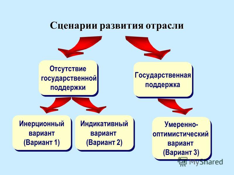 Сценарии развития отрасли Государственная поддержка Государственная поддержка Отсутствие государственной поддержки Отсутствие государственной поддержки Инерционный вариант (Вариант 1) Инерционный вариант (Вариант 1) Индикативный вариант (Вариант 2) И