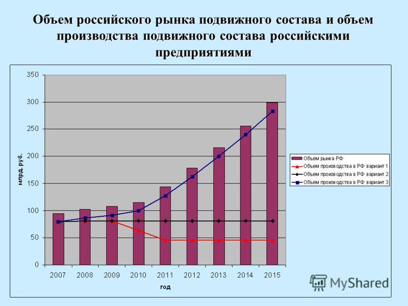 Объем российского рынка подвижного состава и объем производства подвижного состава российскими предприятиями