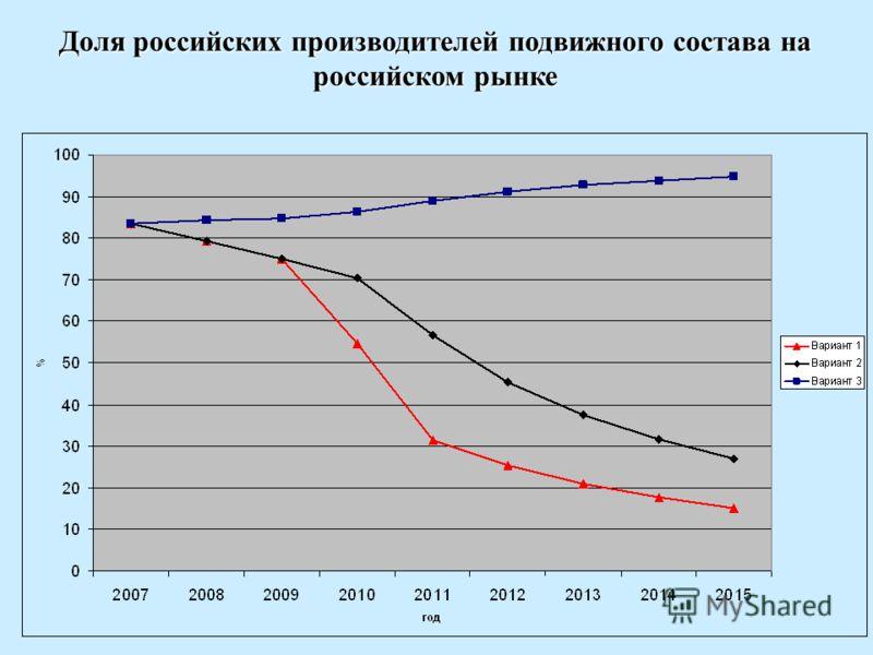 Доля российских производителей подвижного состава на российском рынке