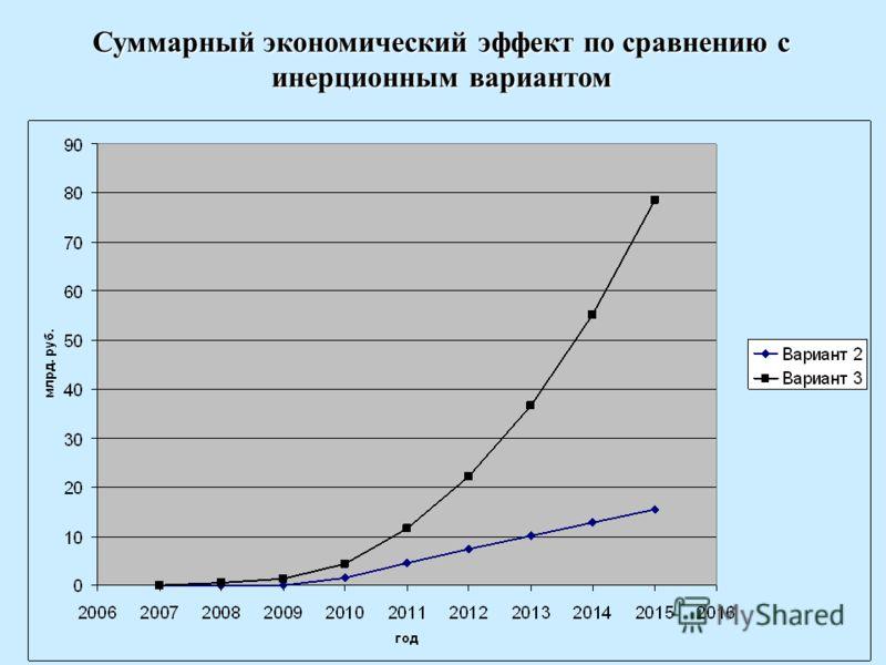 Суммарный экономический эффект по сравнению с инерционным вариантом