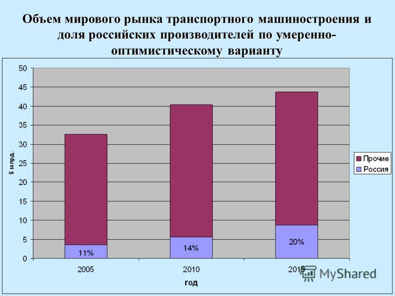 Объем мирового рынка транспортного машиностроения и доля российских производителей по умеренно- оптимистическому варианту