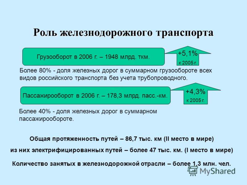 Роль железнодорожного транспорта Более 80% - доля железных дорог в суммарном грузообороте всех видов российского транспорта без учета трубопроводного. Грузооборот в 2006 г. – 1948 млрд. ткм. +5,1% к 2005 г. Пассажирооборот в 2006 г. – 178,3 млрд. пас