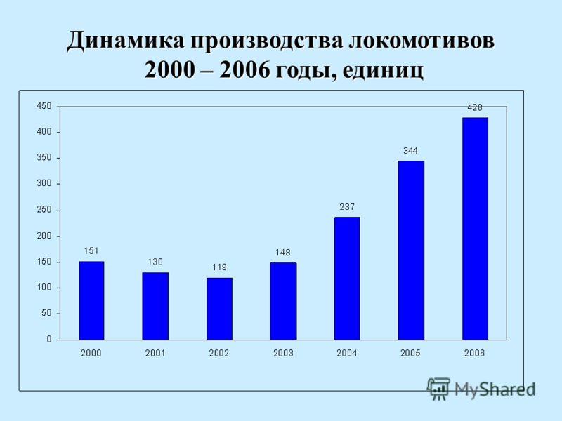 Динамика производства локомотивов 2000 – 2006 годы, единиц