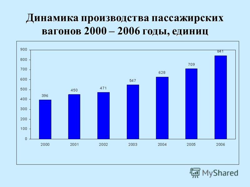 Динамика производства пассажирских вагонов 2000 – 2006 годы, единиц