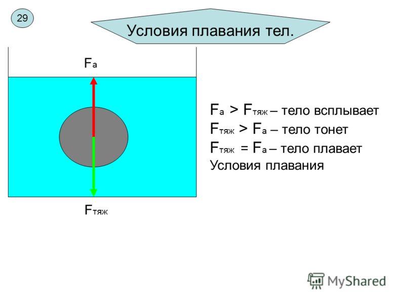 Условия плавания тел. FaFa F тяж F а > F тяж – тело всплывает F тяж > F a – тело тонет F тяж = F a – тело плавает Условия плавания 29