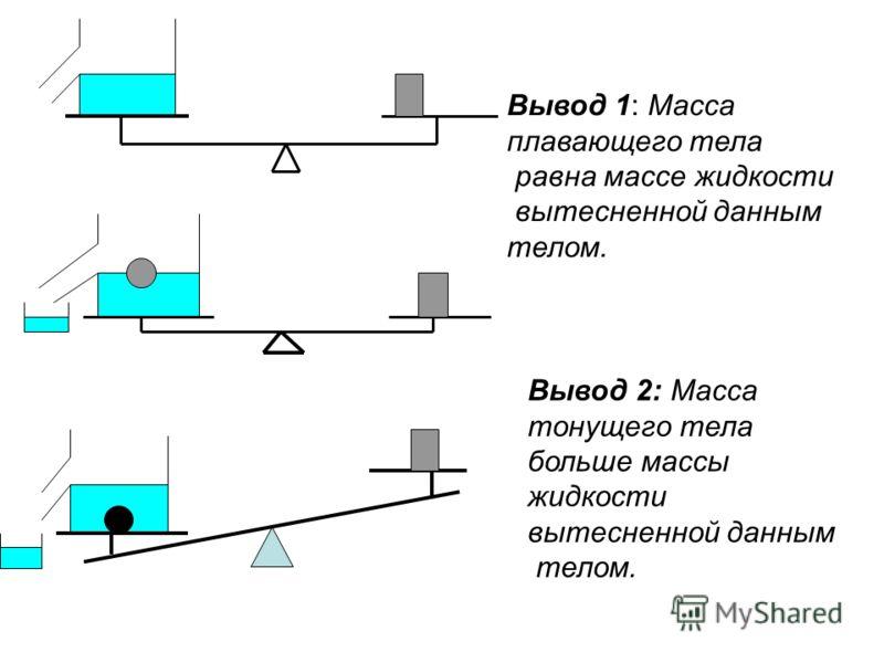 Вывод 1: Масса плавающего тела равна массе жидкости вытесненной данным телом. Вывод 2: Масса тонущего тела больше массы жидкости вытесненной данным телом.