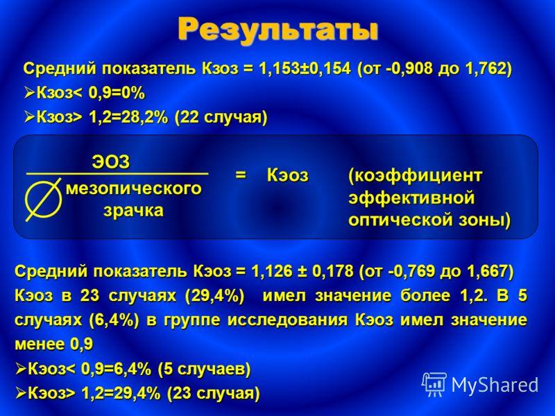 Cредний показатель Кзоз = 1,153±0,154 (от -0,908 до 1,762) Кзоз< 0,9=0% Кзоз< 0,9=0% Кзоз> 1,2=28,2% (22 случая) Кзоз> 1,2=28,2% (22 случая) Результаты ЭОЗ мезопическогозрачка = Кэоз (коэффициент эффективной оптической зоны) Средний показатель Кэоз =
