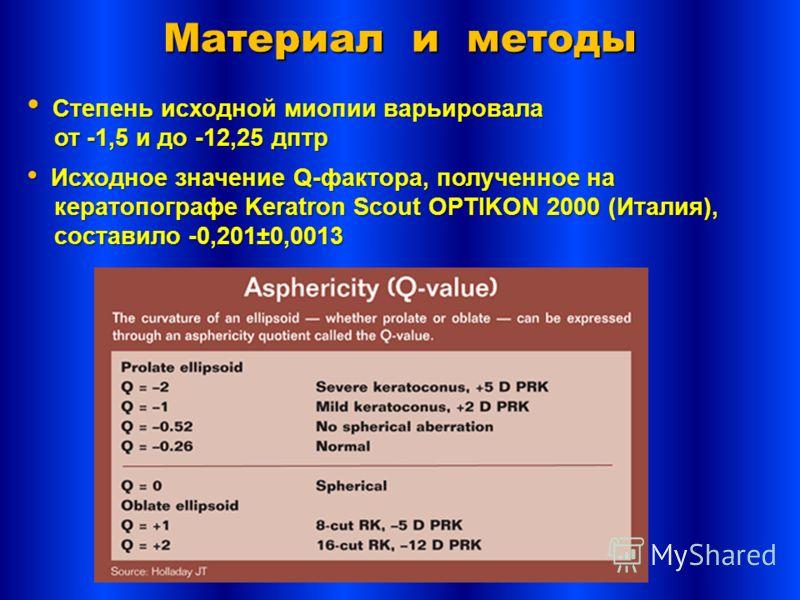 Степень исходной миопии варьировала Степень исходной миопии варьировала от -1,5 и до -12,25 дптр от -1,5 и до -12,25 дптр Исходное значение Q-фактора, полученное на Исходное значение Q-фактора, полученное на кератопографе Keratron Scout OPTIKON 2000