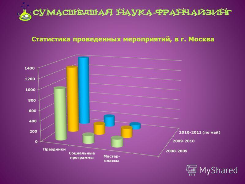 Статистика проведенных мероприятий, в г. Москва