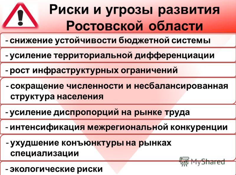 Риски и угрозы развития Ростовской области -снижение устойчивости бюджетной системы -экологические риски -усиление территориальной дифференциации -рост инфраструктурных ограничений -сокращение численности и несбалансированная структура населения -уси