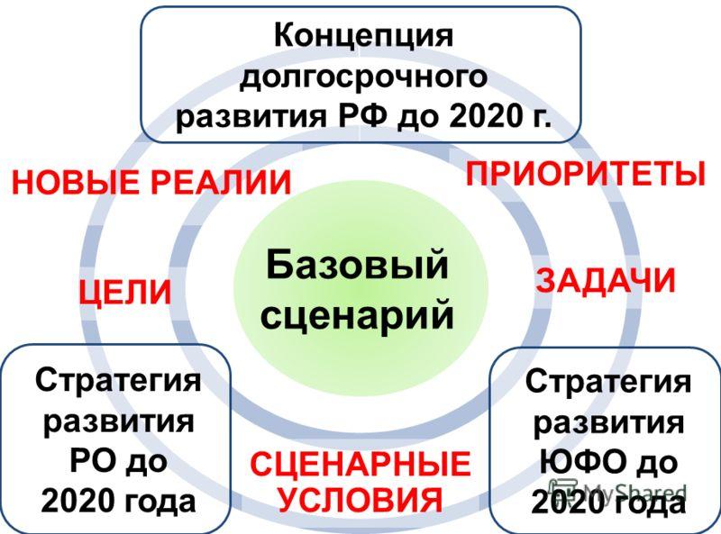 Стратегия развития РО до 2020 года Стратегия развития ЮФО до 2020 года ПРИОРИТЕТЫ СЦЕНАРНЫЕ УСЛОВИЯ НОВЫЕ РЕАЛИИ Базовый сценарий ЦЕЛИ ЗАДАЧИ Концепция долгосрочного развития РФ до 2020 г.