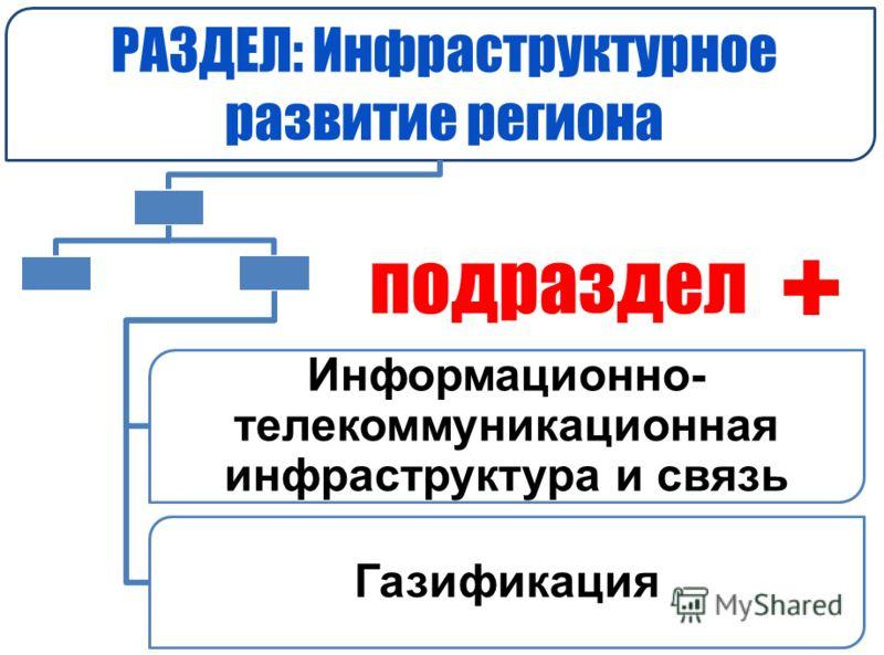 подраздел РАЗДЕЛ: Инфраструктурное развитие региона Информационно- телекоммуникационная инфраструктура и связь Газификация