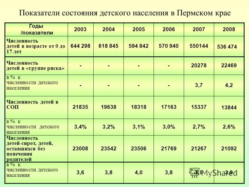 Показатели состояния детского населения в Пермском крае Годы /показатели 200320042005200620072008 Численность детей в возрасте от 0 до 17 лет 644 298618 845594 842570 940550144 536 474 Численность детей в «группе риска» ----2027822469 в % к численнос
