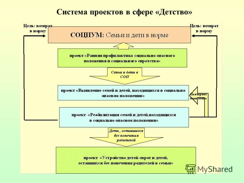 Система проектов в сфере «Детство»