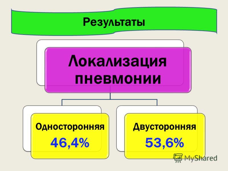 Локализация пневмонии Односторонняя 46,4% Двусторонняя 53,6% Результаты