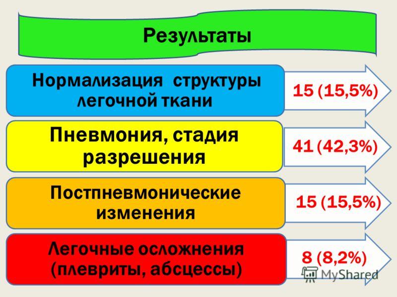 Пневмония, стадия разрешения Нормализация структуры легочной ткани Постпневмонические изменения Легочные осложнения (плевриты, абсцессы) Результаты 41 (42,3%) 15 (15,5%) 8 (8,2%) 15 (15,5%)