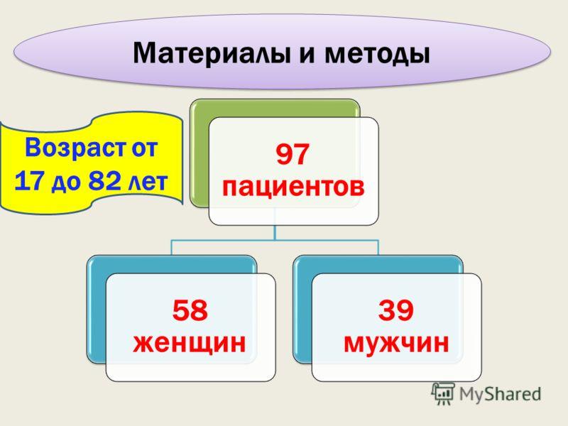 Материалы и методы 97 пациентов 58 женщин 39 мужчин Возраст от 17 до 82 лет