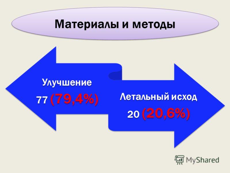 Улучшение 77 (79,4%) Летальный исход 20 (20,6%) Материалы и методы