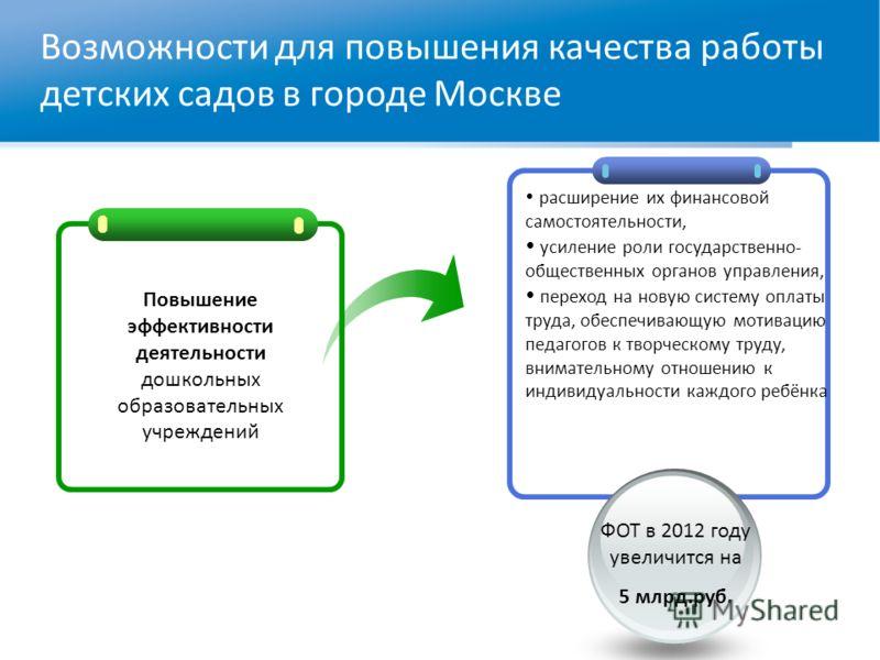 Возможности для повышения качества работы детских садов в городе Москве Повышение эффективности деятельности дошкольных образовательных учреждений расширение их финансовой самостоятельности, усиление роли государственно- общественных органов управлен