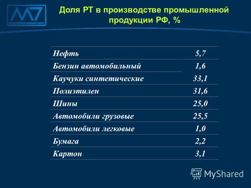 Нефть 5,7 Бензин автомобильный 1,6 Каучуки синтетические 33,1 Полиэтилен 31,6 Шины 25,0 Автомобили грузовые 25,5 Автомобили легковые 1,0 Бумага 2,2 Картон 3,1 Доля РТ в производстве промышленной продукции РФ, %