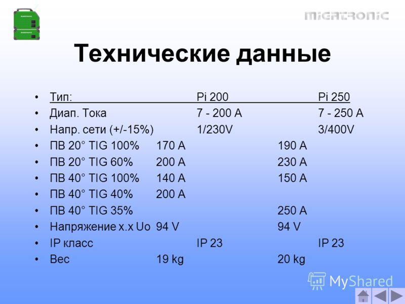 Технические данные Тип:Pi 200 Pi 250 Диап. Тока7 - 200 A7 - 250 A Напр. сети (+/-15%)1/230V 3/400V ПВ 20° TIG 100%170 A190 A ПВ 20° TIG 60%200 A230 A ПВ 40° TIG 100%140 A150 A ПВ 40° TIG 40%200 A ПВ 40° TIG 35% 250 A Напряжение х.х Uo94 V94 V IP клас