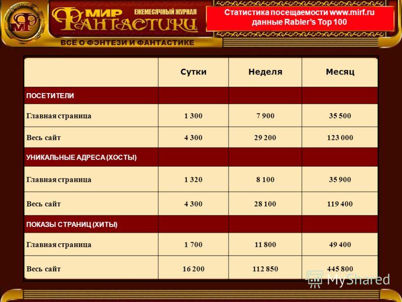 Статистика посещаемости www.mirf.ru данные Rablers Top 100 СуткиНеделяМесяц ПОСЕТИТЕЛИ Главная страница1 3007 90035 500 Весь сайт4 30029 200123 000 УНИКАЛЬНЫЕ АДРЕСА (ХОСТЫ) Главная страница1 3208 10035 900 Весь сайт4 30028 100119 400 ПОКАЗЫ СТРАНИЦ