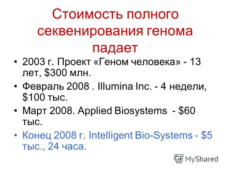 Стоимость полного секвенирования генома падает 2003 г. Проект «Геном человека» - 13 лет, $300 млн. Февраль 2008. Illumina Inc. - 4 недели, $100 тыс. Март 2008. Applied Biosystems - $60 тыс. Конец 2008 г. Intelligent Bio-Systems - $5 тыс., 24 часа.