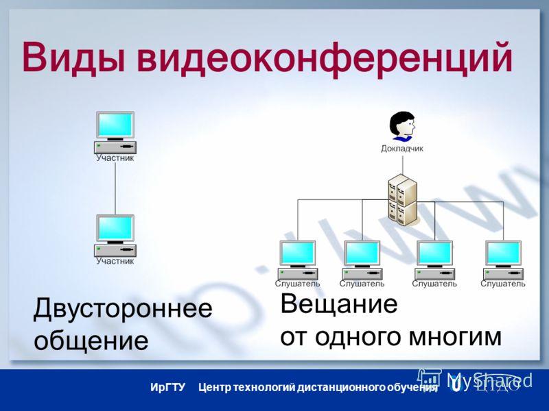 ИрГТУ Центр технологий дистанционного обучения Виды видеоконференций Вещание от одного многим Двустороннее общение