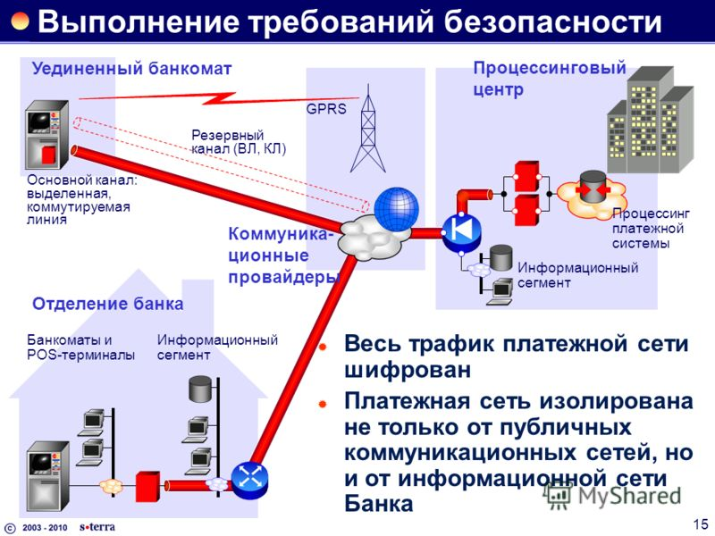 15 Выполнение требований безопасности Весь трафик платежной сети шифрован Платежная сеть изолирована не только от публичных коммуникационных сетей, но и от информационной сети Банка Процессинговый центр Уединенный банкомат Отделение банка GPRS Основн
