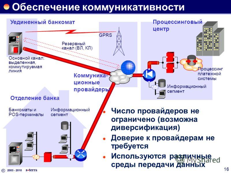 16 Обеспечение коммуникативности Число провайдеров не ограничено (возможна диверсификация) Доверие к провайдерам не требуется Используются различные среды передачи данных Процессинговый центр Уединенный банкомат Отделение банка GPRS Основной канал: в