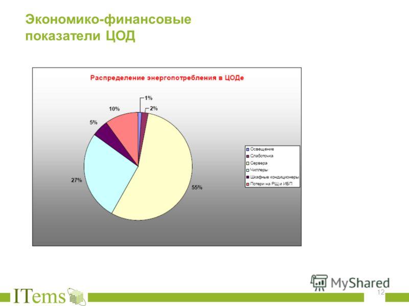 Экономико - финансовые показатели ЦОД 12