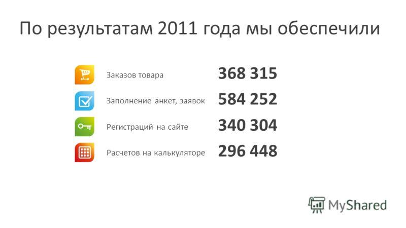 Заказов товара Заполнение анкет, заявок Регистраций на сайте Расчетов на калькуляторе 368 315 584 252 340 304 296 448 По результатам 2011 года мы обеспечили