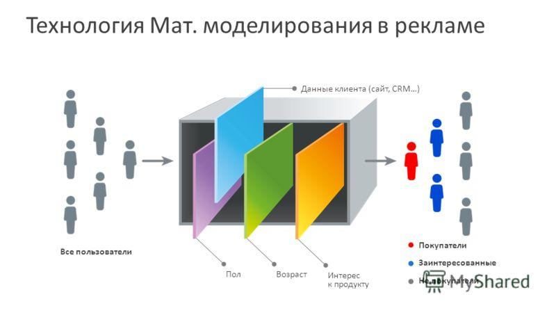 Технология Мат. моделирования в рекламе Пол Все пользователи Данные клиента (сайт, CRM…) Возраст Интерес к продукту Покупатели Заинтересованные Не покупатели
