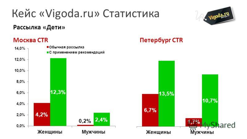 Кейс «Vigoda.ru» Статистика Рассылка «Дети» Москва CTRПетербург CTR