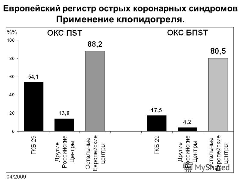 Европейский регистр острых коронарных синдромов Применение клопидогреля. 04/2009