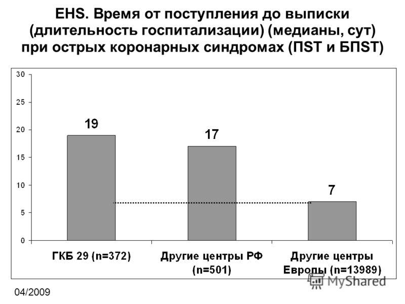 EHS. Время от поступления до выписки (длительность госпитализации) (медианы, сут) при острых коронарных синдромах (ПST и БПST) 04/2009