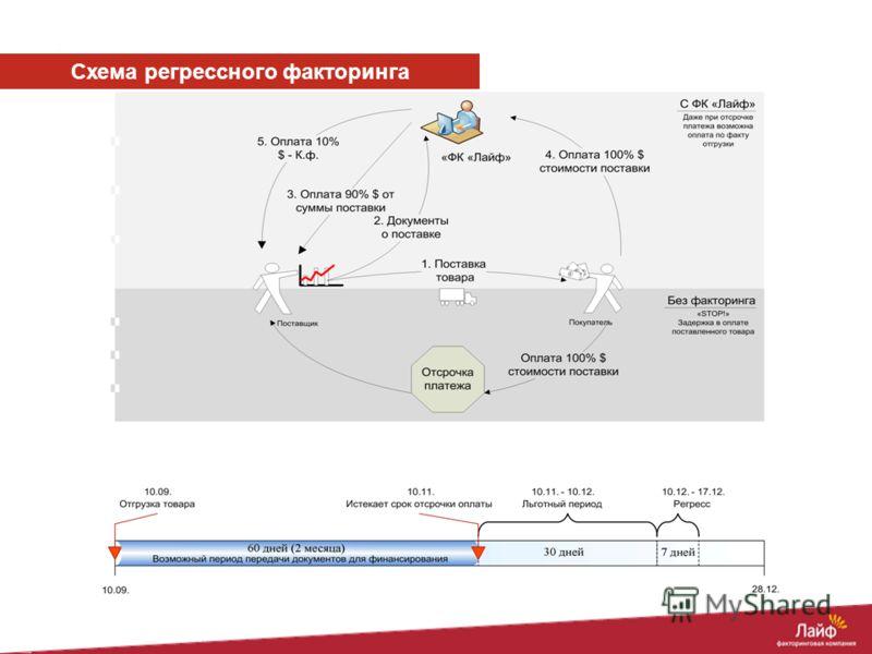Схема регрессного факторинга
