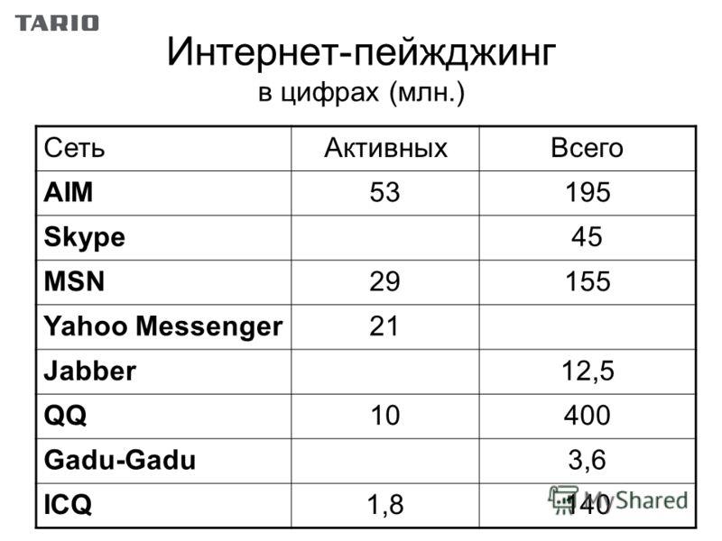 Интернет-пейжджинг в цифрах (млн.) СетьАктивныхВсего AIM53195 Skype45 MSN29155 Yahoo Messenger21 Jabber12,5 QQ10400 Gadu-Gadu3,6 ICQ1,8140