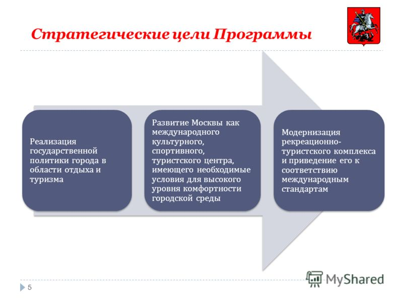 Стратегические цели Программы 5 Реализация государственной политики города в области отдыха и туризма Развитие Москвы как международного культурного, спортивного, туристского центра, имеющего необходимые условия для высокого уровня комфортности город