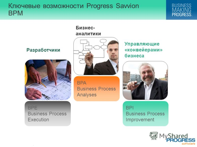 . Ключевые возможности Progress Savvion BPM BPA Business Process Analyses Бизнес- аналитики BPE Business Process Execution Разработчики BPI Business Process Improvement Управляющие «конвейерами» бизнеса